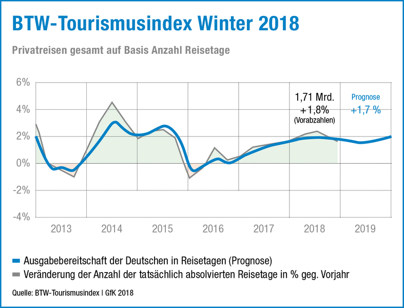 csm Tourismusindex Winter 2018 2c3babfdf9