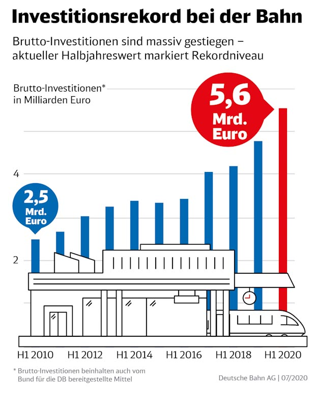 Deutsche bahn Investitionen grafik