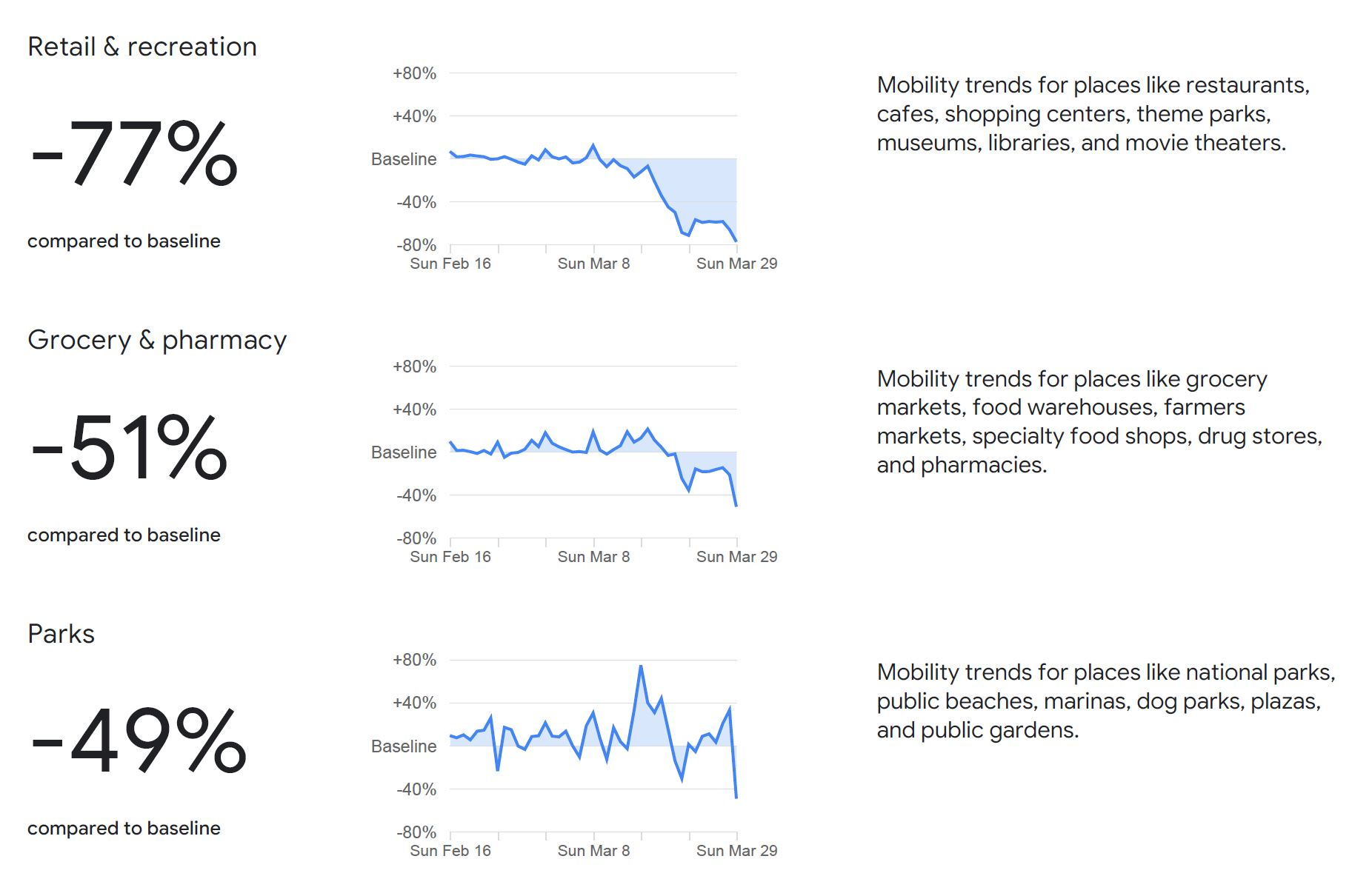 Google Mobility Report Beispiel